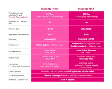 T-Mobile's Magenta Max plan comes with true unlimited data
