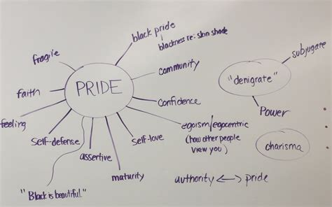 Pride: Definitions & Expressions - welcome students