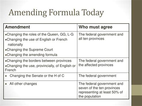 PPT - History of Constitutional Law in Canada PowerPoint