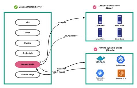 Jenkins Architecture Explained - Beginners Guide To